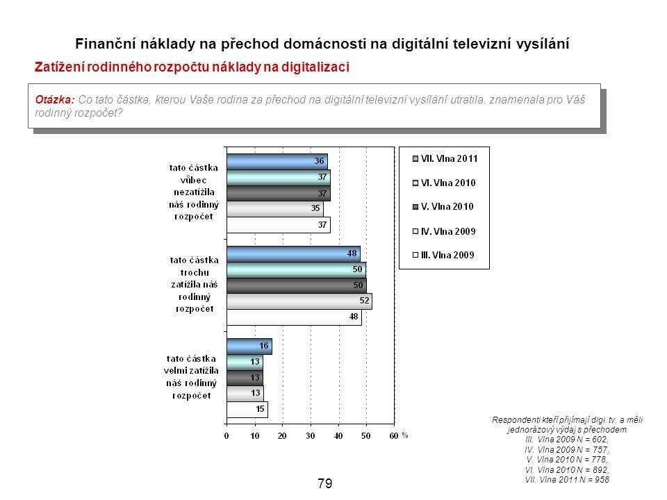 79 Finanční náklady na přechod domácnosti na digitální televizní vysílání Zatížení rodinného rozpočtu náklady na digitalizaci Otázka: Co tato částka, kterou Vaše rodina za přechod na digitální televizní vysílání utratila, znamenala pro Váš rodinný rozpočet.