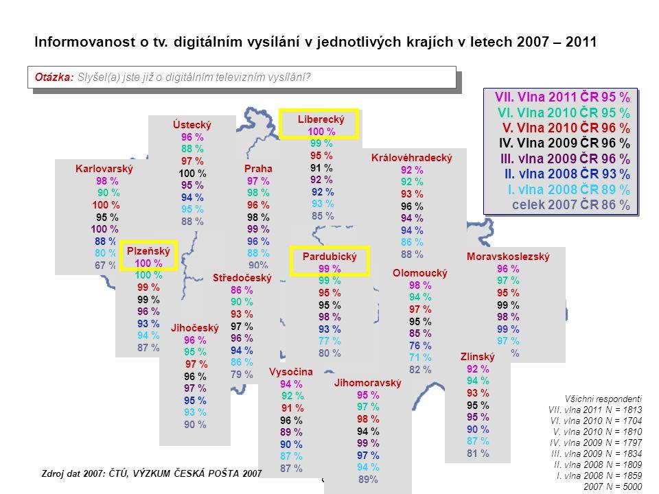 29 Jihomoravský 56 % A 19 % D 24 % A + D Ústecký 15 % A 58 % D 26 % A + D Karlovarský 40 % A 30 % D 28 % A + D Plzeňský 16 % A 54 % D 29 % A + D Jihočeský 36 % A 26 % D 37 % A + D Vysočina 74 % A 17 % D 9 % A + D Pardubický 60 % A 13 % D 26 % A + D Královéhradecký 46 % A 31 % D 20 % A + D Liberecký 52 % A 23 % D 25 % A + D Moravskoslezský 44 % A 28 % D 27 % A + D Olomoucký 80 % A 3 % D 12 % A + D Zlínský 71 % A 10 % D 15% A + D Způsob příjmu televizního signálu na všech televizích v domácnosti respondenta v jednotlivých krajích III.