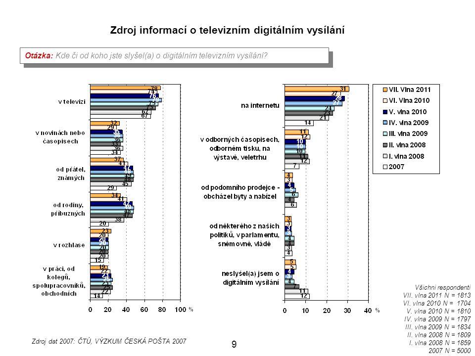 30 Jihomoravský 44 % A 35 % D 20 % A + D Ústecký 22 % A 57 % D 21 % A + D Karlovarský 12 % A 58 % D 25 % A + D Plzeňský 6 % A 77 % D 17 % A + D Jihočeský 18 % A 48 % D 34 % A + D Vysočina 58 % A 6 % D 36 % A + D Pardubický 48 % A 33 % D 19 % A + D Královéhradecký 44 % A 32 % D 23 % A + D Liberecký 35 % A 29 % D 35 % A + D Moravskoslezský 38 % A 32 % D 28 % A + D Olomoucký 61 % A 18 % D 16 % A + D Zlínský 78 % A 14 % D 8 % A + D Způsob příjmu televizního signálu na všech televizích v domácnosti respondenta v jednotlivých krajích IV.