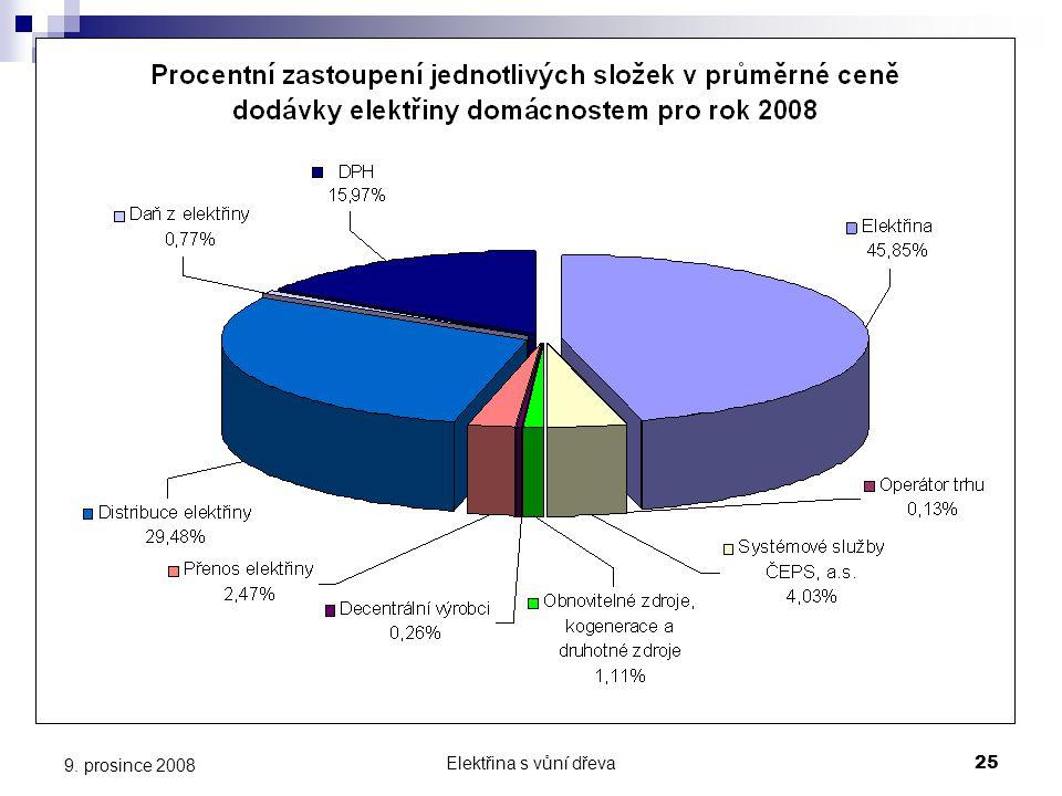 Elektřina s vůní dřeva25 9. prosince 2008 Procentní zastoupení jednotlivých složek v průměrné ceně dodávky elektřiny domácnostem pro rok 2008