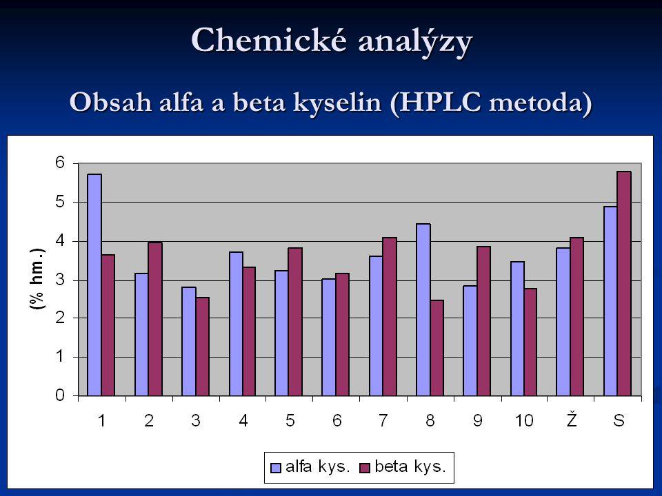 Chemické analýzy Obsah alfa a beta kyselin (HPLC metoda)