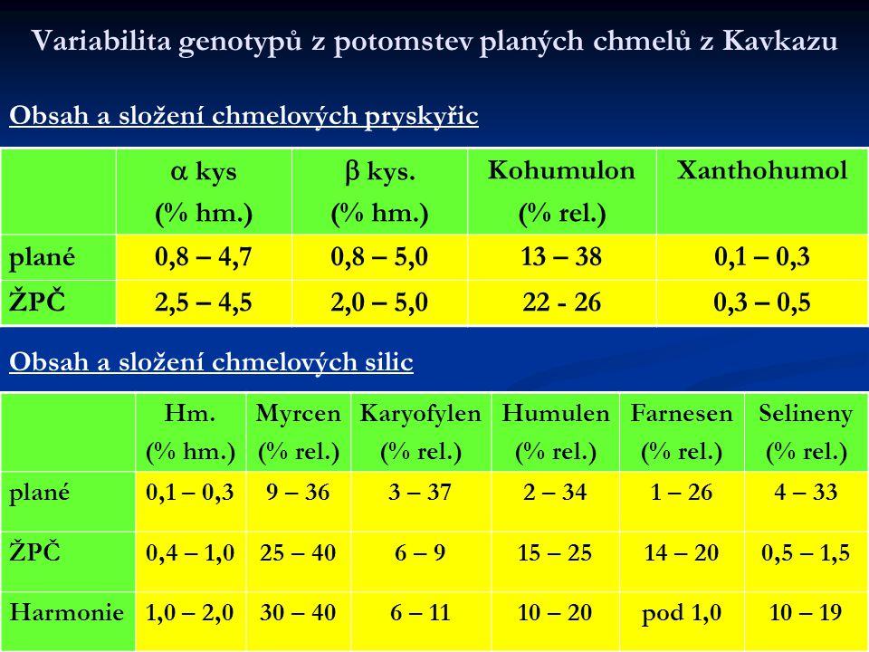 Variabilita genotypů z potomstev planých chmelů z Kavkazu  kys (% hm.)  kys. (% hm.) Kohumulon (% rel.) Xanthohumol plané0,8 – 4,70,8 – 5,013 – 380,