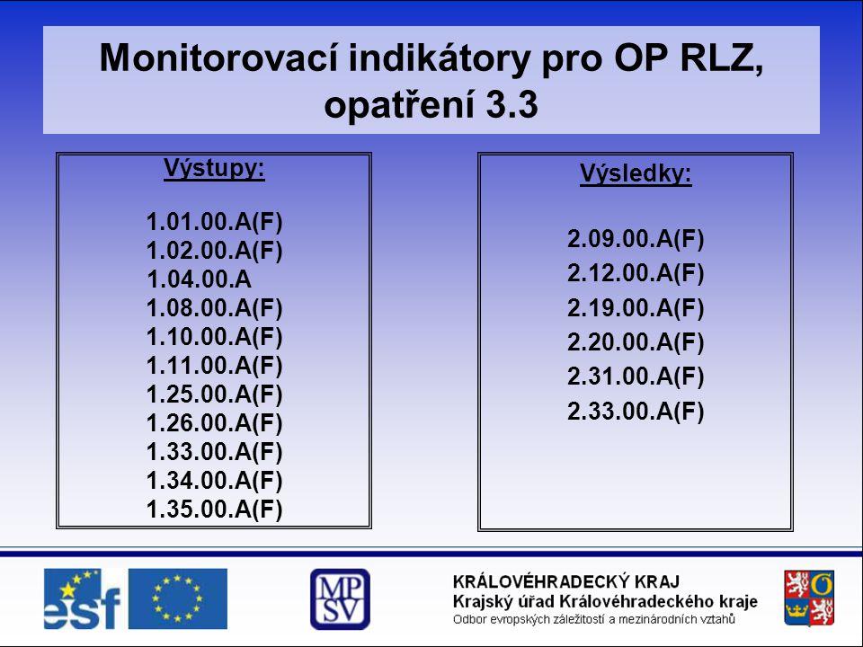Monitorovací indikátory pro OP RLZ, opatření 3.3 Výstupy: 1.01.00.A(F) 1.02.00.A(F) 1.04.00.A 1.08.00.A(F) 1.10.00.A(F) 1.11.00.A(F) 1.25.00.A(F) 1.26.00.A(F) 1.33.00.A(F) 1.34.00.A(F) 1.35.00.A(F) Výsledky: 2.09.00.A(F) 2.12.00.A(F) 2.19.00.A(F) 2.20.00.A(F) 2.31.00.A(F) 2.33.00.A(F)