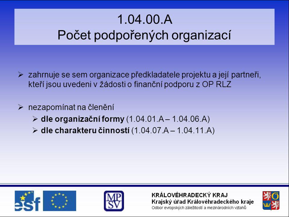 1.04.00.A Počet podpořených organizací  zahrnuje se sem organizace předkladatele projektu a její partneři, kteří jsou uvedeni v žádosti o finanční podporu z OP RLZ  nezapomínat na členění  dle organizační formy (1.04.01.A – 1.04.06.A)  dle charakteru činností (1.04.07.A – 1.04.11.A)