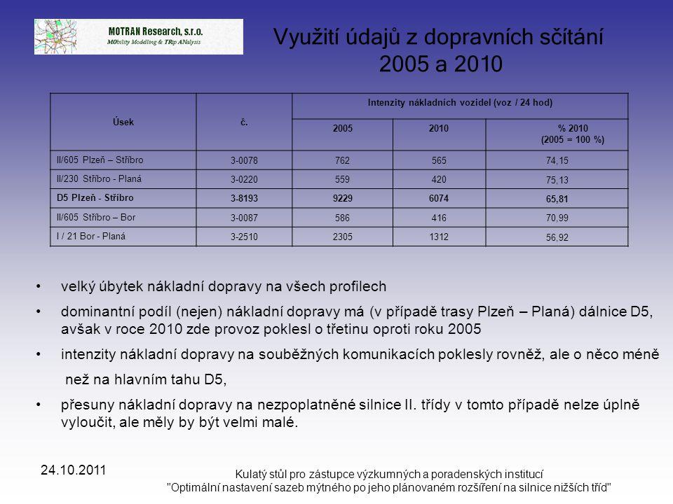 24.10.2011 Kulatý stůl pro zástupce výzkumných a poradenských institucí Optimální nastavení sazeb mýtného po jeho plánovaném rozšíření na silnice nižších tříd Poplatek D a RK 2,09 Kč/km (EURO 3-4), silnice I.