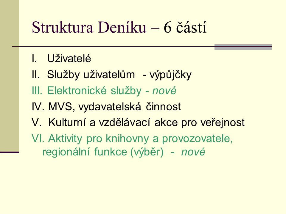 Struktura Deníku – 6 částí I. Uživatelé II. Služby uživatelům - výpůjčky III.
