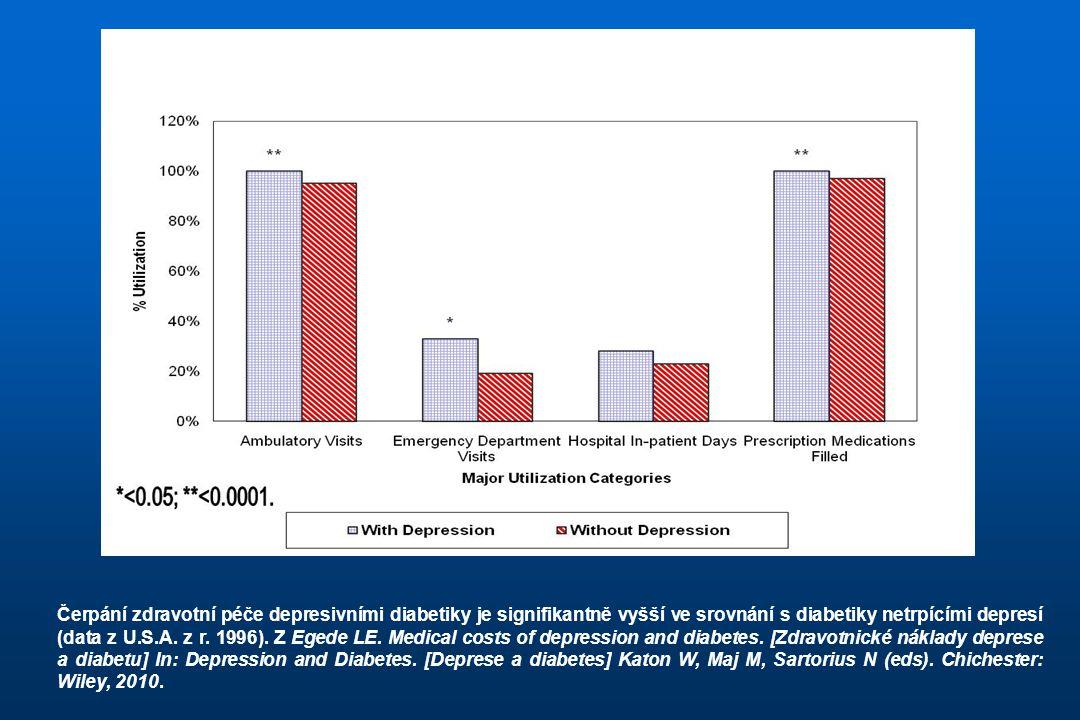Čerpání zdravotní péče depresivními diabetiky je signifikantně vyšší ve srovnání s diabetiky netrpícími depresí (data z U.S.A. z r. 1996). Z Egede LE.