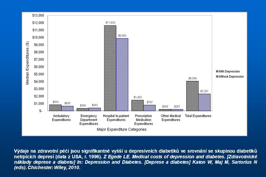 Výdaje na zdravotní péči jsou signifikantně vyšší u depresivních diabetiků ve srovnání se skupinou diabetiků netrpících depresí (data z USA, r. 1996).