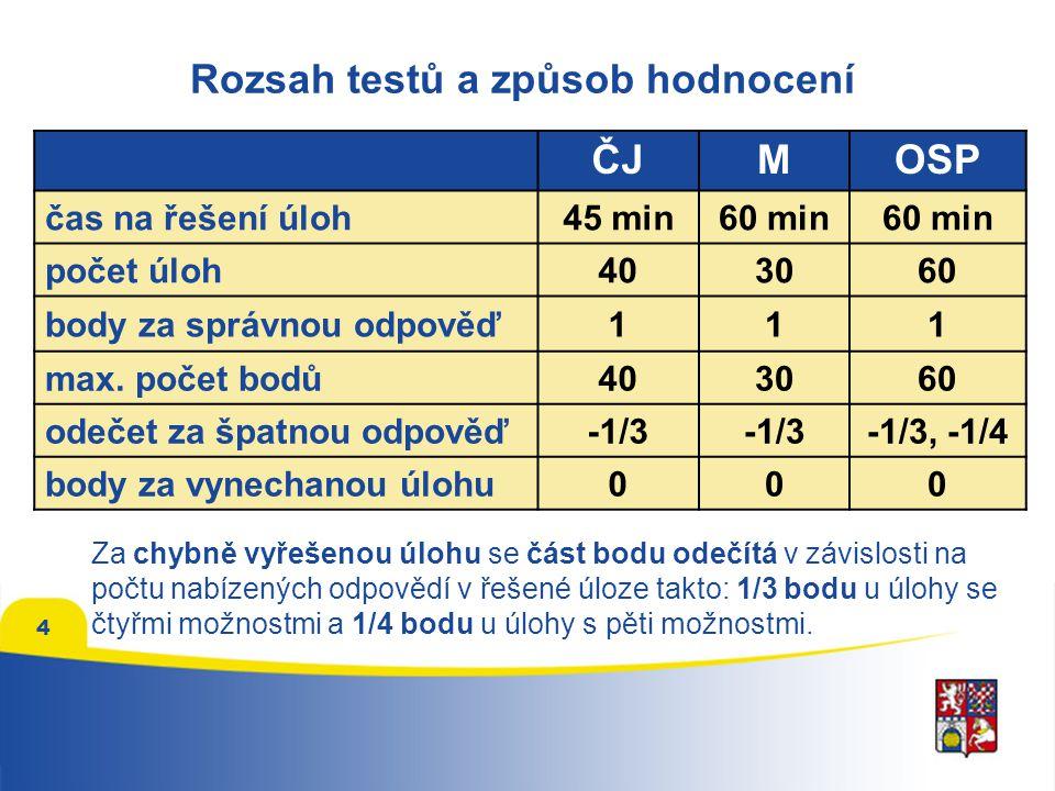 Rozsah testů a způsob hodnocení ČJMOSP čas na řešení úloh45 min60 min počet úloh403060 body za správnou odpověď111 max. počet bodů403060 odečet za špa