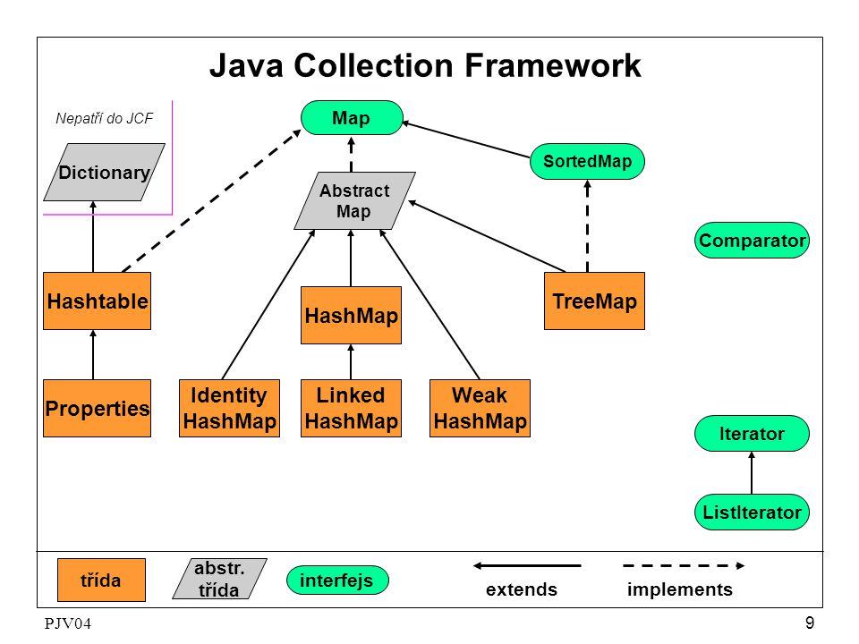PJV0410 interface HT RA BT LL HT+LL List - ArrayList - LinkedList - Set HashSet - - - LinkedHashSet SortedSet - - TreeSet - - Map HashMap - - - LinkedHashMap SortedMap - - TreeMap - - • HT - hastable - rozmítaná tabulka, • RA - resizable array - pole s proměnnou velikostí, • BT - balanced tree - vyvážený strom, • LL - linked list - spojový seznam.