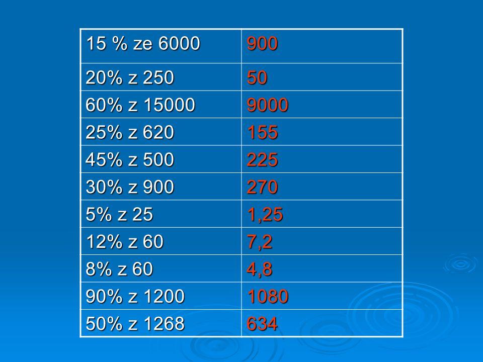 15 % ze 6000 900 20% z 250 50 60% z 15000 9000 25% z 620 155 45% z 500 225 30% z 900 270 5% z 25 1,25 12% z 60 7,2 8% z 60 4,8 90% z 1200 1080 50% z 1