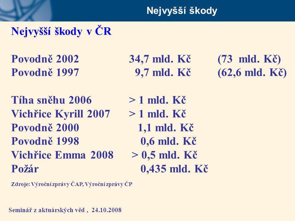 Seminář z aktuárských věd, 24.10.2008 Nejvyšší škody Nejvyšší škody v ČR Povodně 2002 34,7 mld. Kč (73 mld. Kč) Povodně 1997 9,7 mld. Kč(62,6 mld. Kč)