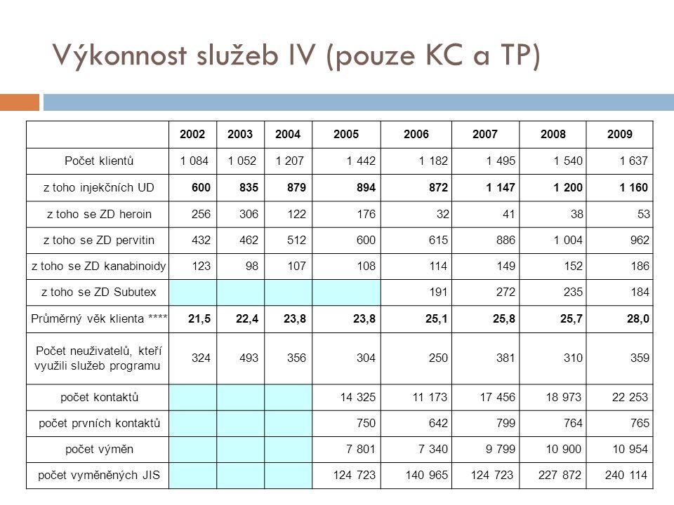 Výkonnost služeb IV (pouze KC a TP) 20022003200420052006200720082009 Počet klientů 1 084 1 052 1 207 1 442 1 182 1 495 1 540 1 637 z toho injekčních U
