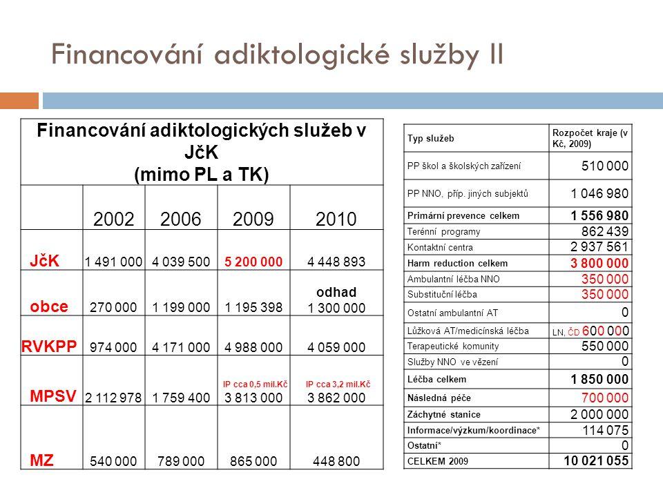 Financování adiktologické služby II Financování adiktologických služeb v JčK (mimo PL a TK) 2002200620092010 JčK 1 491 0004 039 5005 200 0004 448 893