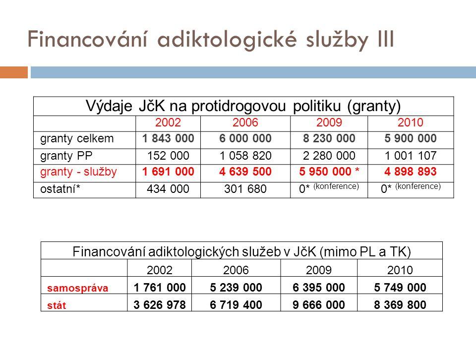 Financování adiktologické služby III Výdaje JčK na protidrogovou politiku (granty) 2002200620092010 granty celkem1 843 0006 000 0008 230 0005 900 000