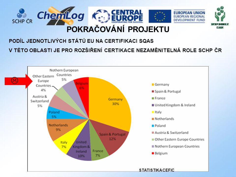 POKRAČOVÁNÍ PROJEKTU PODÍL JEDNOTLIVÝCH STÁTŮ EU NA CERTIFIKACI SQAS V TÉTO OBLASTI JE PRO ROZŠIŘENÍ CERTIKACE NEZAMĚNITELNÁ ROLE SCHP ČR STATISTIKA CEFIC 