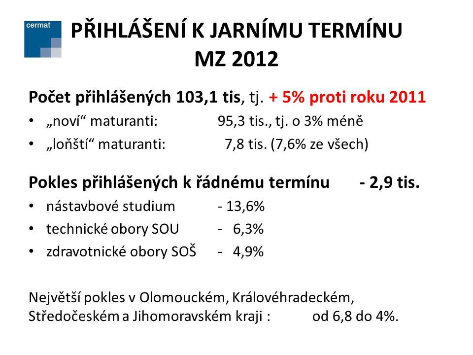 """PŘIHLÁŠENÍ K JARNÍMU TERMÍNU MZ 2012 Počet přihlášených 103,1 tis, tj. + 5% proti roku 2011 • """"noví"""" maturanti: 95,3 tis., tj. o 3% méně • """"loňští"""" ma"""