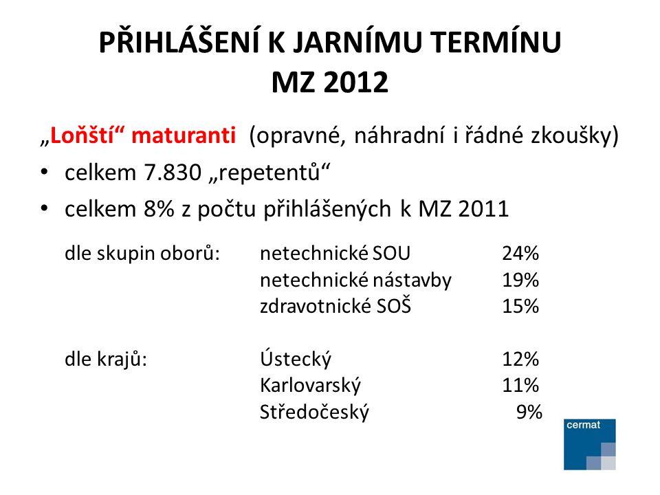 """PŘIHLÁŠENÍ K JARNÍMU TERMÍNU MZ 2012 """"Loňští"""" maturanti (opravné, náhradní i řádné zkoušky) • celkem 7.830 """"repetentů"""" • celkem 8% z počtu přihlášenýc"""
