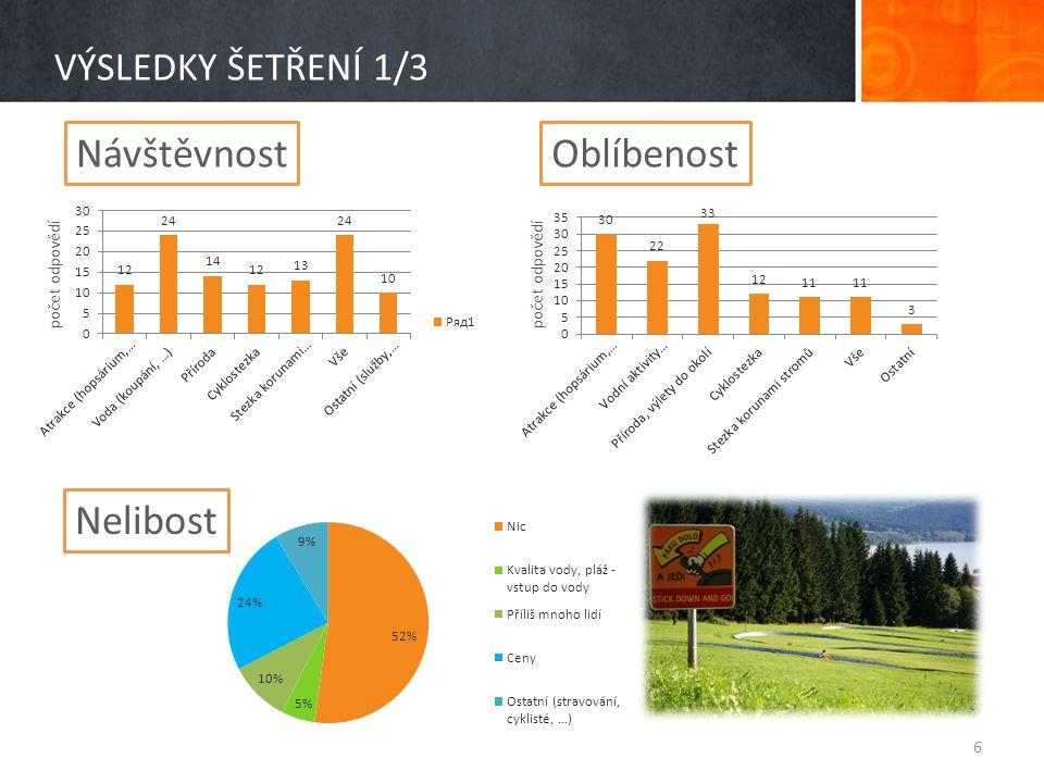 VÝSLEDKY ŠETŘENÍ 2/3 • Účast na programu pro obyvatele holandských vesniček  97 % NE!!.
