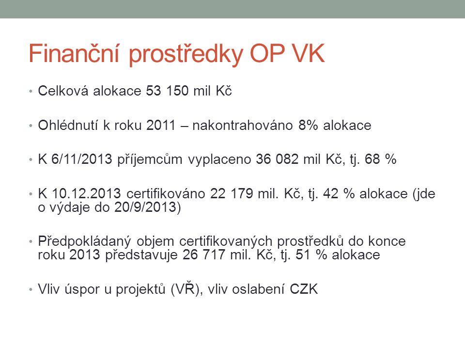 Finanční prostředky OP VK • Celková alokace 53 150 mil Kč • Ohlédnutí k roku 2011 – nakontrahováno 8% alokace • K 6/11/2013 příjemcům vyplaceno 36 082 mil Kč, tj.