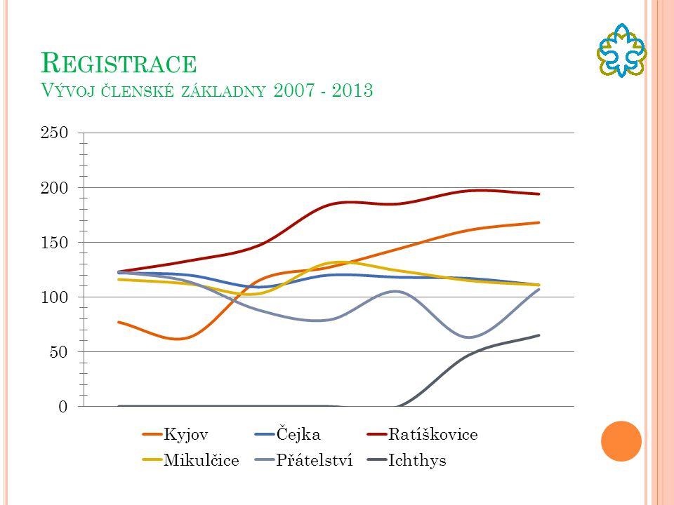 R EGISTRACE V ÝVOJ ČLENSKÉ ZÁKLADNY 2007 - 2013