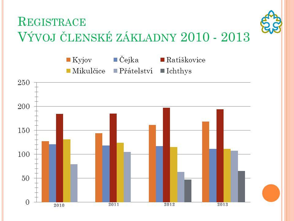 R EGISTRACE V ÝVOJ ČLENSKÉ ZÁKLADNY 2010 - 2013