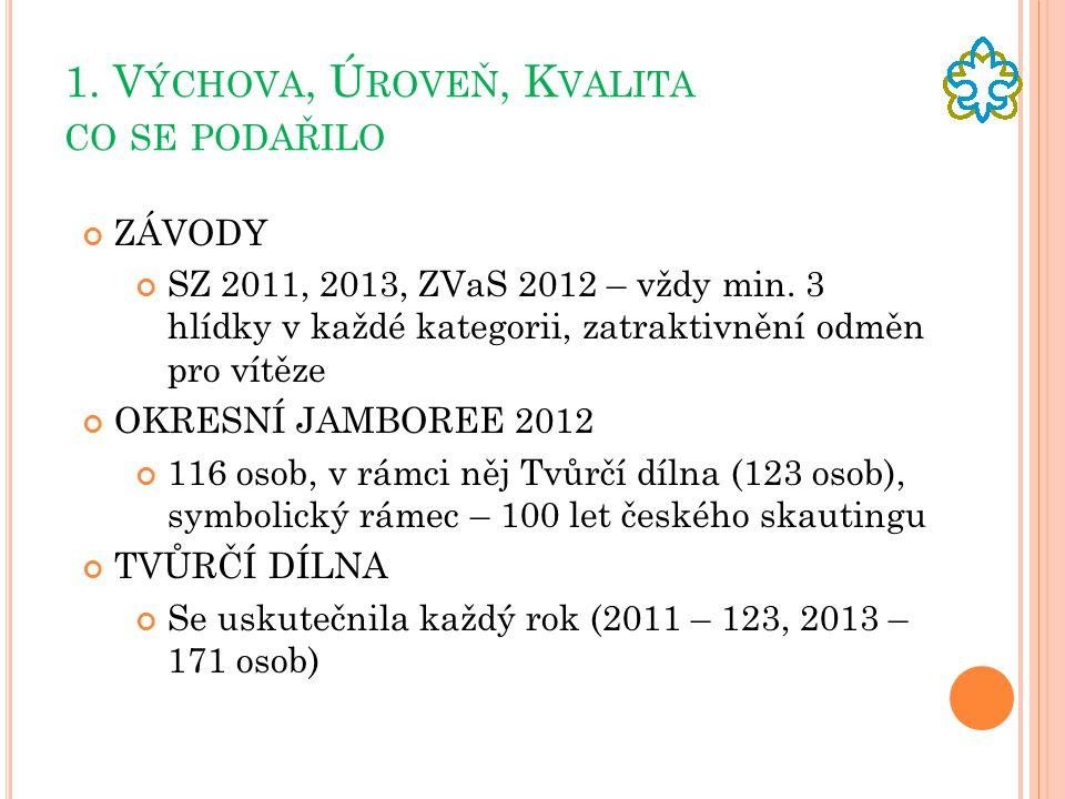 1.V ÝCHOVA, Ú ROVEŇ, K VALITA CO SE PODAŘILO ZÁVODY SZ 2011, 2013, ZVaS 2012 – vždy min.