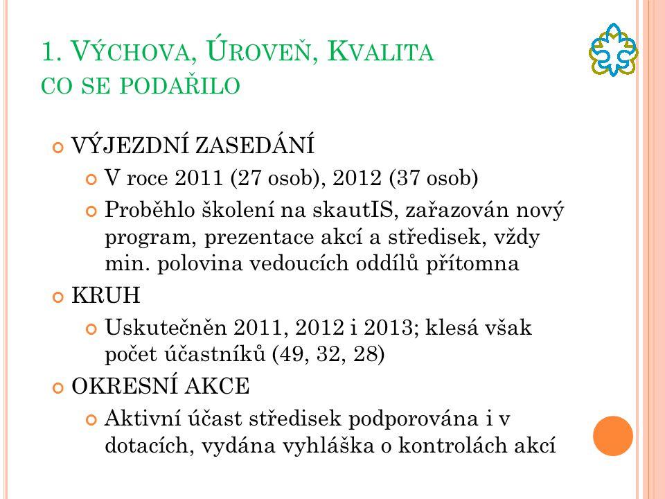 1. V ÝCHOVA, Ú ROVEŇ, K VALITA CO SE PODAŘILO VÝJEZDNÍ ZASEDÁNÍ V roce 2011 (27 osob), 2012 (37 osob) Proběhlo školení na skautIS, zařazován nový prog
