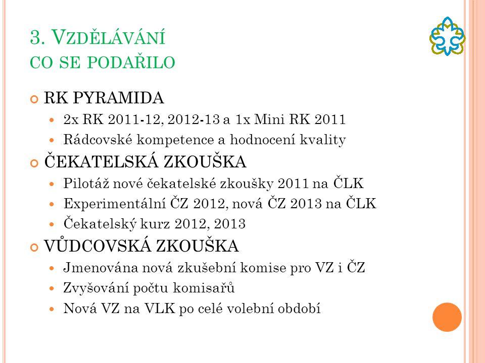 3. V ZDĚLÁVÁNÍ CO SE PODAŘILO RK PYRAMIDA  2x RK 2011-12, 2012-13 a 1x Mini RK 2011  Rádcovské kompetence a hodnocení kvality ČEKATELSKÁ ZKOUŠKA  P