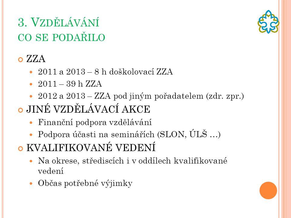 3. V ZDĚLÁVÁNÍ CO SE PODAŘILO ZZA  2011 a 2013 – 8 h doškolovací ZZA  2011 – 39 h ZZA  2012 a 2013 – ZZA pod jiným pořadatelem (zdr. zpr.) JINÉ VZD