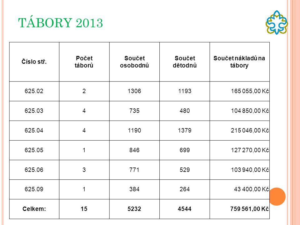 TÁBORY 2013 Číslo stř. Počet táborů Součet osobodnů Součet dětodnů Součet nákladů na tábory 625.02213061193165 055,00 Kč 625.034735480104 850,00 Kč 62