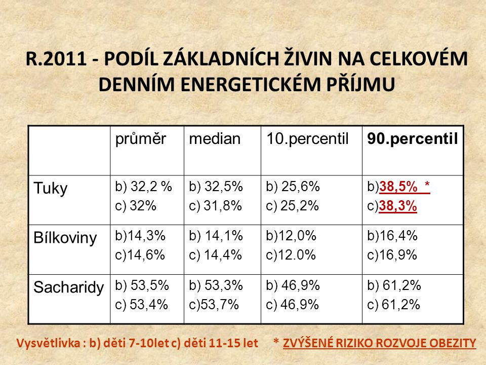 r.2007 – DENNÍ PŘÍJEM TUKŮ V PROCENTECH DOPORUČENÉ DÁVKY Tukya) 98,7% b) 106,5% průměrmedian10.percentil90.percentil Saturované MKa)156,7% b)161,9% a) 151,2% b) 152,7% a) 96,5% b) 96,1% a) 221,9% b) 234,6% Mononenasycené MK a)72,8% b)78,7% a) 69% b) 73,6% a) 26% b) 42,9% a) 105,8% b) 114,8% Polynenasycené MK a) 48,6% b) 57,7% a) 44,3% b) 52,0% a) 26,5% b) 28,3% a) 74,2 % b) 83,8% Vysvětlivka : a) děti 3-6 let b) děti 7-10 let