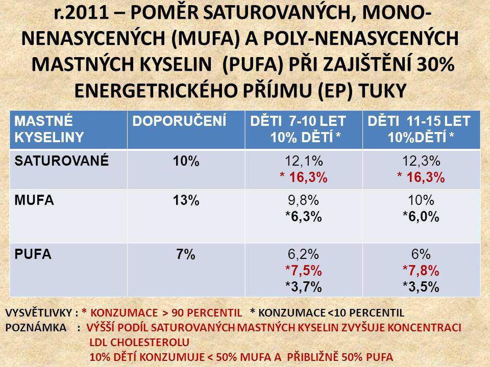 r.2011 – POMĚR SATUROVANÝCH, MONO- NENASYCENÝCH (MUFA) A POLY-NENASYCENÝCH MASTNÝCH KYSELIN (PUFA) PŘI ZAJIŠTĚNÍ 30% ENERGETRICKÉHO PŘÍJMU (EP) TUKY M