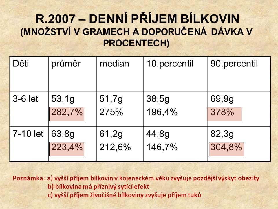 R.2007 – KONZUMACE SACHARIDŮ (PRŮMĚRNÉ HODNOTY - MNOŽSTVÍ V GRAMECH) SacharidyDěti 3-6 let 56,0% celkové energetické dávky Děti 7-10let 53,4% celkové energetické dávky celkemMono a disacharidy LaktózaProcentuelní Zastoupení * 3-6 let213,3g99,4g 26,2% EP 13,5ga) 46% î b) 6,3 % 7-10 let237,9g99,2g 22,3% EP 12,7ga) 41,7% î b) 5,3% • Vysvětlivka : a) všech mono a disacharidů na celkovém příjmu sacharidů b) totéž u laktózy EP – celkového energetického příjmu POZNÁMKA : EP – monosacharidy 5-8 %, disacharidy by měly být v dávce < 10% EP => PŘESLAZOVÁNÍ