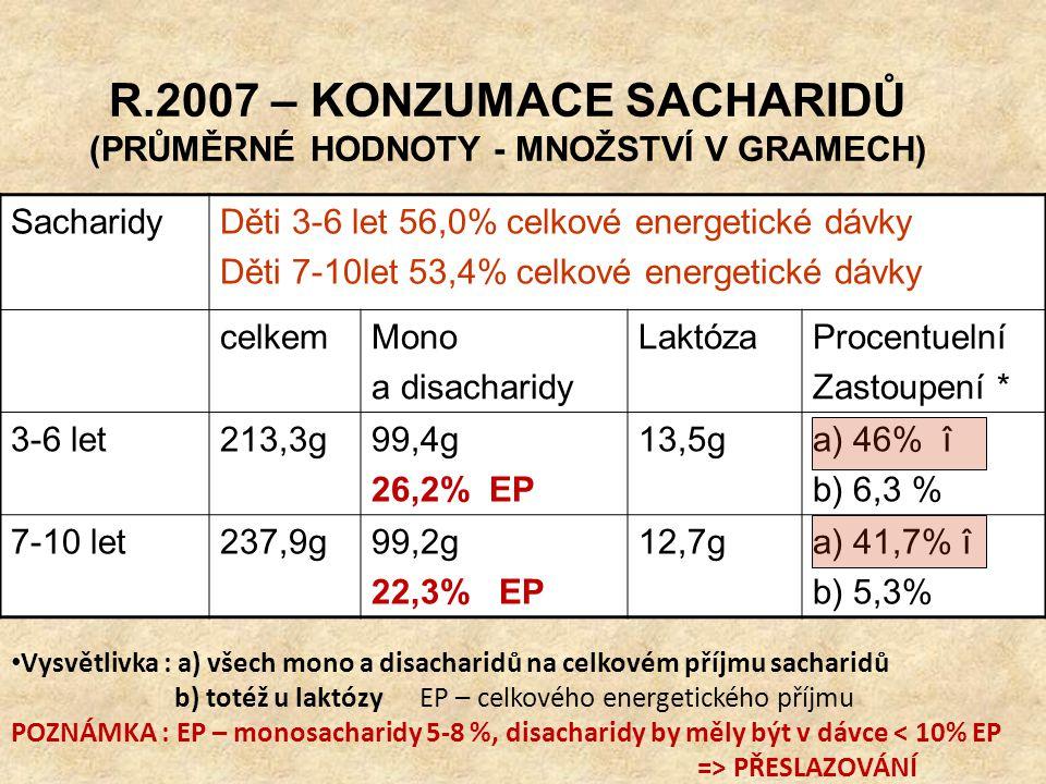 R.2007 – KONZUMACE SACHARIDŮ (PRŮMĚRNÉ HODNOTY - MNOŽSTVÍ V GRAMECH) SacharidyDěti 3-6 let 56,0% celkové energetické dávky Děti 7-10let 53,4% celkové