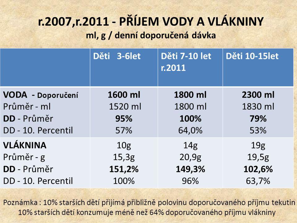 r.2007,r.2011 - PŘÍJEM VODY A VLÁKNINY ml, g / denní doporučená dávka Děti 3-6letDěti 7-10 let r.2011 Děti 10-15let VODA - Doporučení Průměr - ml DD -