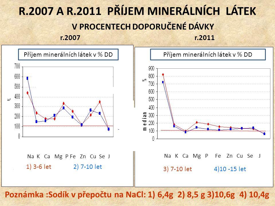 R.2007 A R.2011 PŘÍJEM MINERÁLNÍCH LÁTEK V PROCENTECH DOPORUČENÉ DÁVKY r.2007r.2011 1) 3-6 let 2) 7-10 let Na K Ca Mg P Fe Zn Cu Se J 3) 7-10 let 4)10