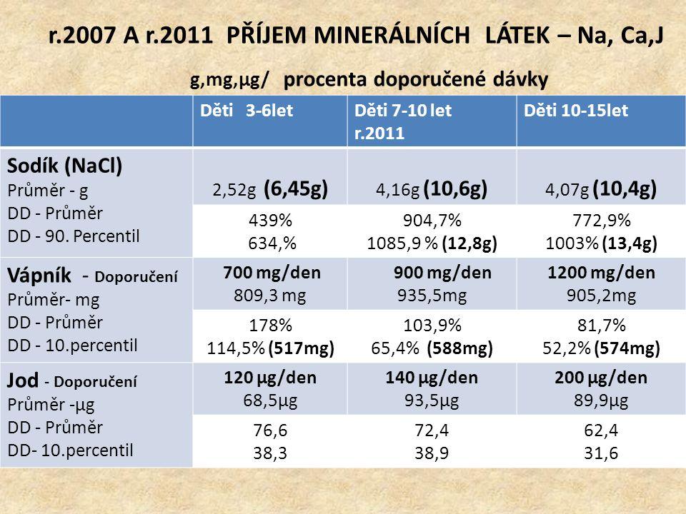 r.2007 A r.2011 PŘÍJEM MINERÁLNÍCH LÁTEK – Na, Ca,J g,mg,μg/ procenta doporučené dávky Děti 3-6letDěti 7-10 let r.2011 Děti 10-15let Sodík (NaCl) Prům