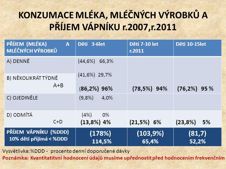 r.2007 a r.2011 – PŘÍJEM VITAMINŮ V PROCENTECH DOPORUČENÉ DÁVKY r.2007 r.2011 1) 3-6 let 2) 7-10 let Děti 7-10let Děti 10-15 letDěti 3-6 let Děti 7-10 let