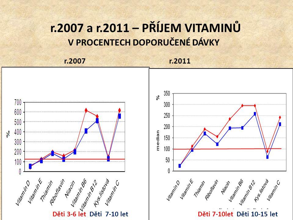 r.2007 A r.2011 PŘÍJEM VITAMINŮ – D, E, KYSELINA LISTOVÁ μg, mg / procenta doporučené dávky Děti 3-6letDěti 7-10 let r.2011 Děti 10-15let Vitamin D - Doporučení Průměr (Median) - μg DD - Průměr DD - 10.