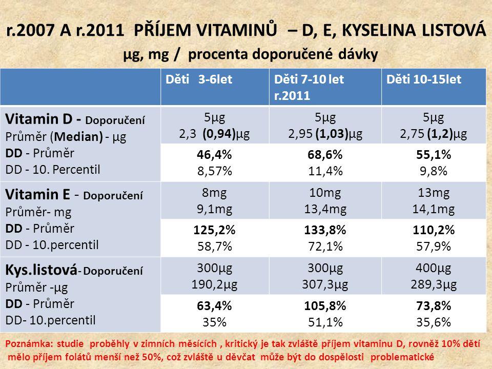 r.2007 A r.2011 PŘÍJEM VITAMINŮ – D, E, KYSELINA LISTOVÁ μg, mg / procenta doporučené dávky Děti 3-6letDěti 7-10 let r.2011 Děti 10-15let Vitamin D -