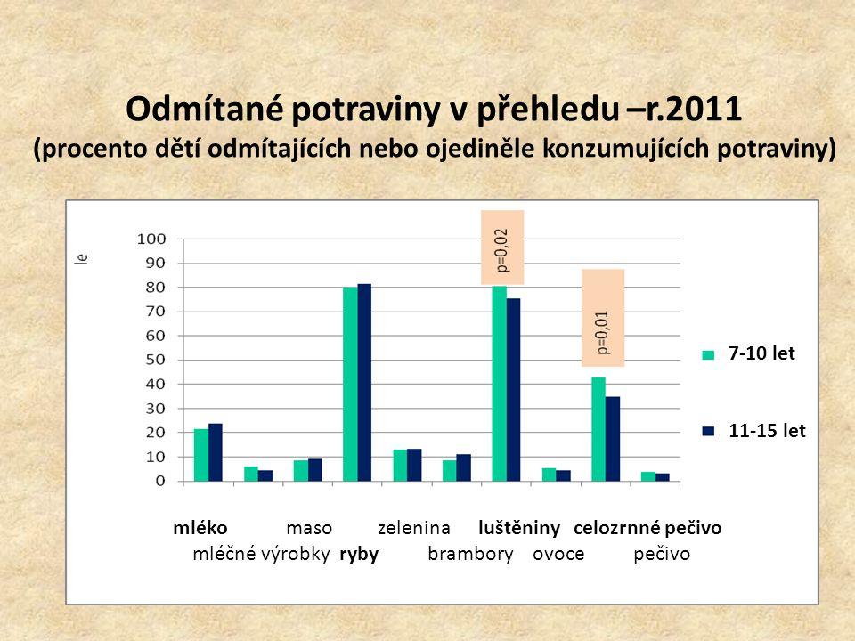 r.2011 - Potravinová pyramida Doporučení Výsledky studie Ostatní 5 % *40,6% Mléko a mléčné výrobky 10% 13,4% Maso 10% *5.4% Ovoce a zelenina 35% 26,3% Obiloviny 40% *14,2% *Ostatní – energeticky bohaté a jinak většinou nutričně chudé potraviny ( obilo- viny většinou v kombinacích s vysokým pro- centem sacharidů či tuků) či nápoje OSTATNÍ 5% *40,6%