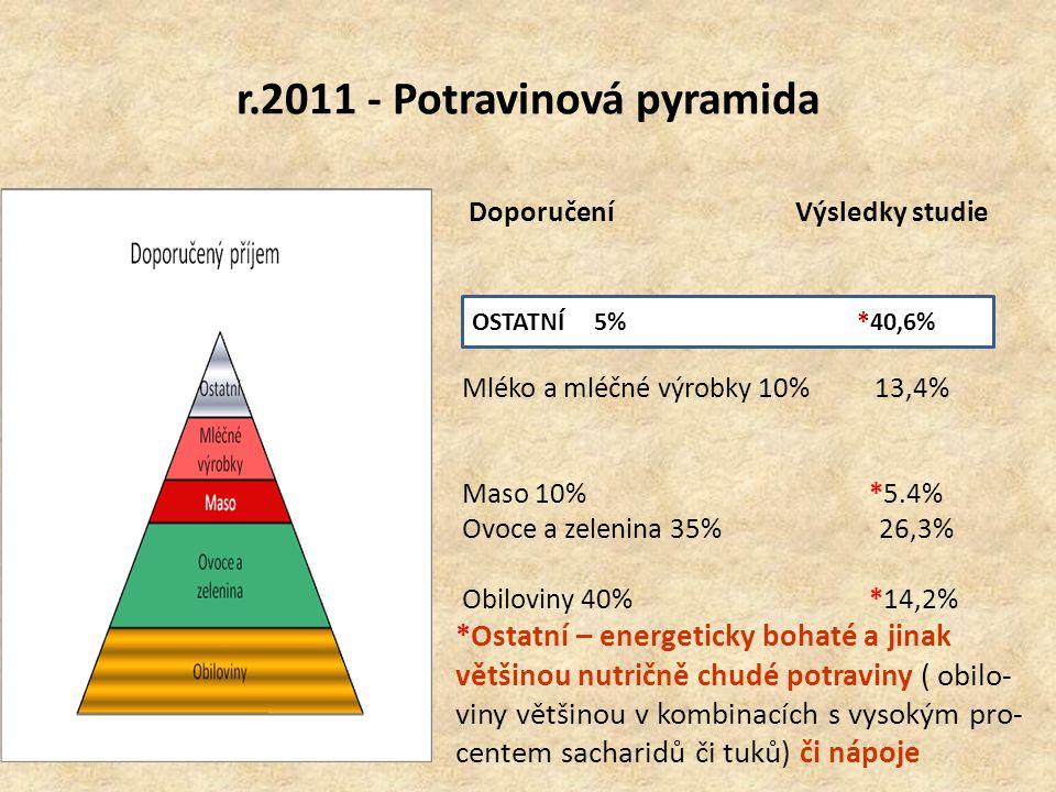 r.2011 - Potravinová pyramida Doporučení Výsledky studie Ostatní 5 % *40,6% Mléko a mléčné výrobky 10% 13,4% Maso 10% *5.4% Ovoce a zelenina 35% 26,3%
