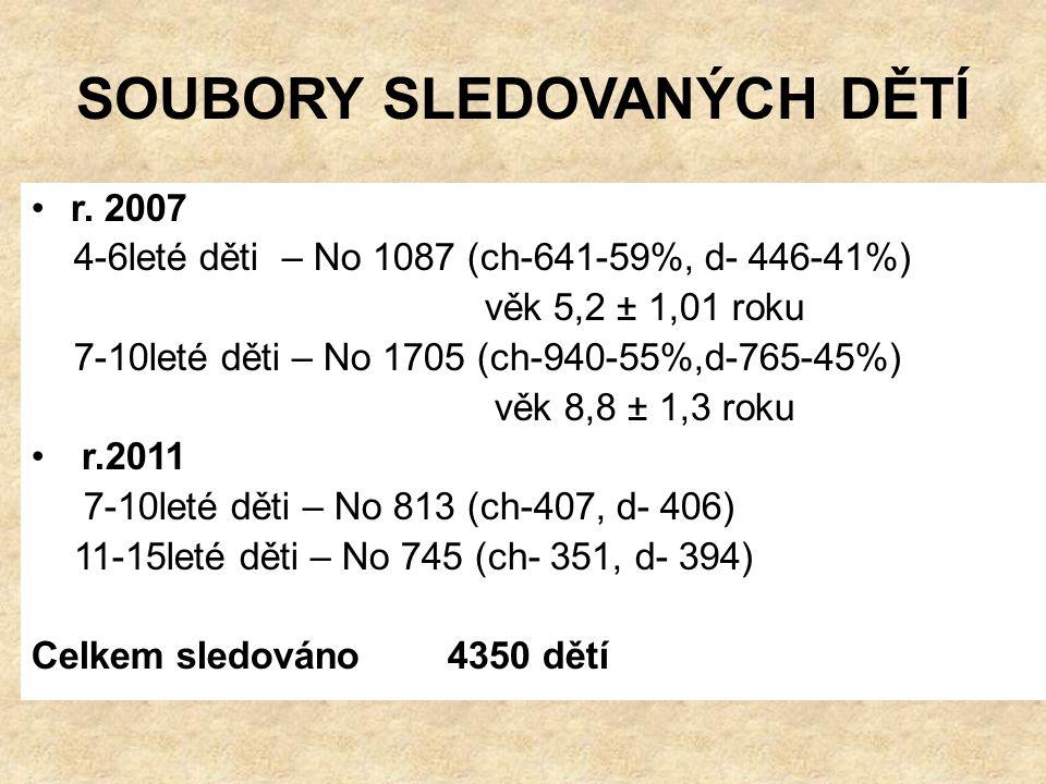 HODNOCENÍ STAVU VÝŽIVY –r.2007,r.2011 BMI a)< 2 sd b)< 1,88 sd = 3percentil c)< 1,28 sd = 10percentil a)> 2 sd b)> 1,28 sd = 90percentil c)> 1,88 sd = 97percentil A/ Děti 3-6 let No 1087 a) 9,8 % hypotrofie 9,8% a) 4,6 % obezita 4,6% B/Děti 7-10 let No 2414 a) r.2007- 1705 b) r.2011-709 b) 0,99 % hypotrofie c) 3,24 % podváha 4,2 % b) 7,48 % nadváha c) 7,48 % obezita 15% C/Děti 11-15 let No 680 b) 0,44% hypotrofie c) 3,24 podváha 3,7 % b) 6,18 % nadváha c) 6,03% obezita 12,2%