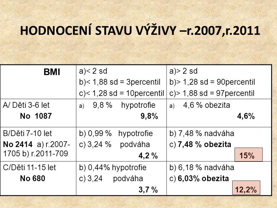 HODNOCENÍ STAVU VÝŽIVY –r.2007,r.2011 BMI a)< 2 sd b)< 1,88 sd = 3percentil c)< 1,28 sd = 10percentil a)> 2 sd b)> 1,28 sd = 90percentil c)> 1,88 sd =