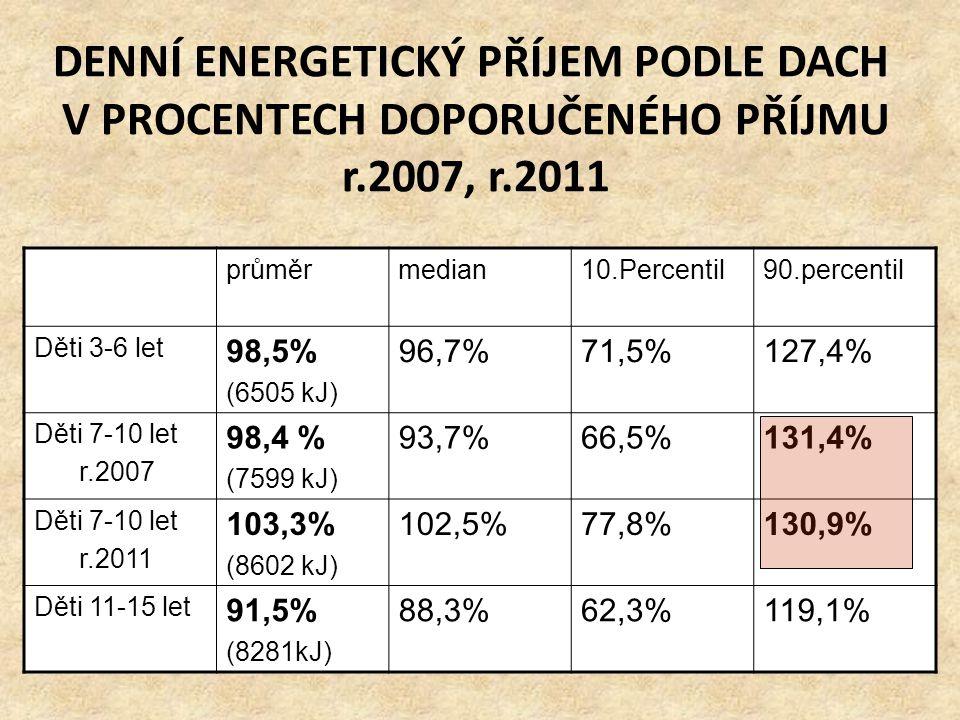 DENNÍ ENERGETICKÝ PŘÍJEM PODLE DACH V PROCENTECH DOPORUČENÉHO PŘÍJMU r.2007, r.2011 průměrmedian10.Percentil90.percentil Děti 3-6 let 98,5% (6505 kJ)
