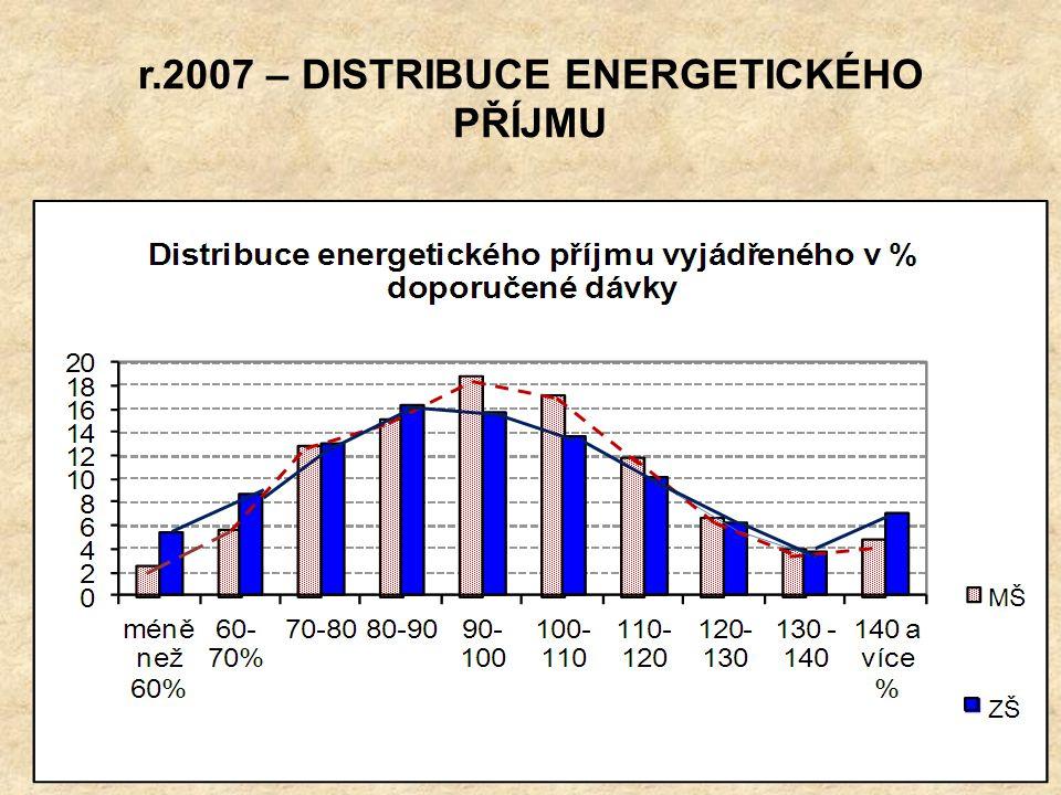 r.2011 – DISTRIBUCE ENERGETICKÉHO PŘÍJMU Rok 2011 – mladší a starší školní děti 7-10let 11-15let