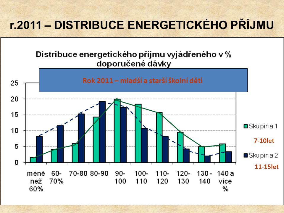 R.2011 - PODÍL ZÁKLADNÍCH ŽIVIN NA CELKOVÉM DENNÍM ENERGETICKÉM PŘÍJMU průměrmedian10.percentil90.percentil Tuky b) 32,2 % c) 32% b) 32,5% c) 31,8% b) 25,6% c) 25,2% b)38,5% * c)38,3% Bílkoviny b)14,3% c)14,6% b) 14,1% c) 14,4% b)12,0% c)12.0% b)16,4% c)16,9% Sacharidy b) 53,5% c) 53,4% b) 53,3% c)53,7% b) 46,9% c) 46,9% b) 61,2% c) 61,2% Vysvětlivka : b) děti 7-10let c) děti 11-15 let * ZVÝŠENÉ RIZIKO ROZVOJE OBEZITY