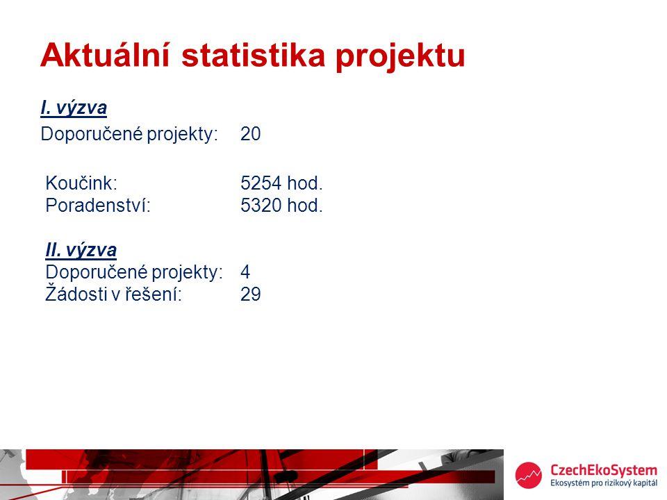 Aktuální statistika projektu I. výzva Doporučené projekty: 20 Koučink:5254 hod. Poradenství:5320 hod. II. výzva Doporučené projekty:4 Žádosti v řešení