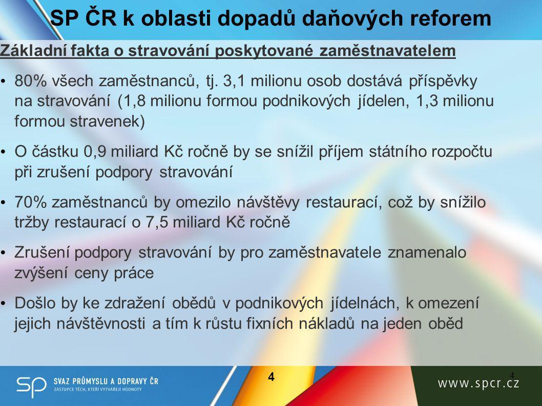 SP ČR k oblasti dopadů daňových reforem Základní fakta o stravování poskytované zaměstnavatelem • 80% všech zaměstnanců, tj.